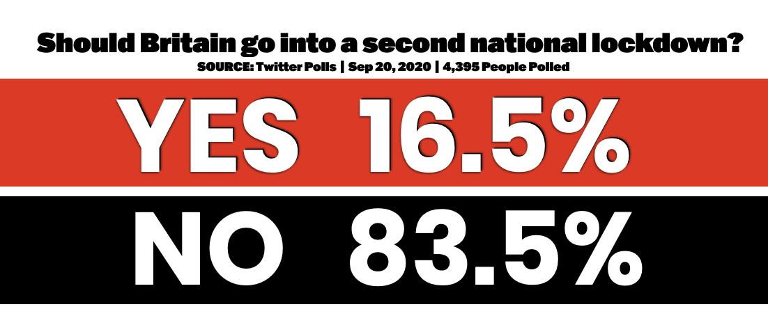 BRITAIN'S VOICE: 83.5% Say Boris Should NOT Enact Second ...